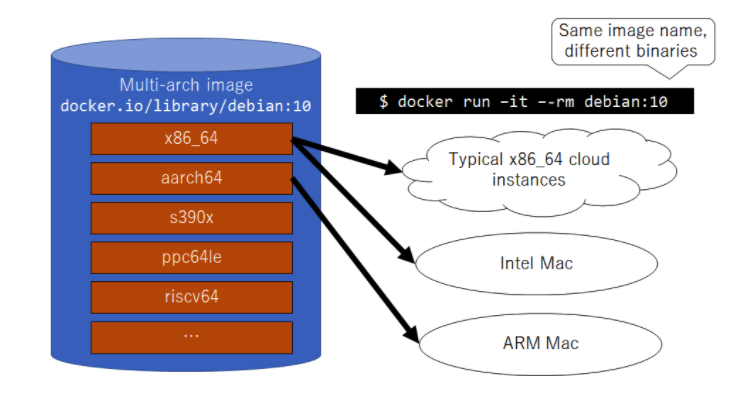 Preparation toward running Docker on ARM Mac: Building multi-arch images with Docker BuildX