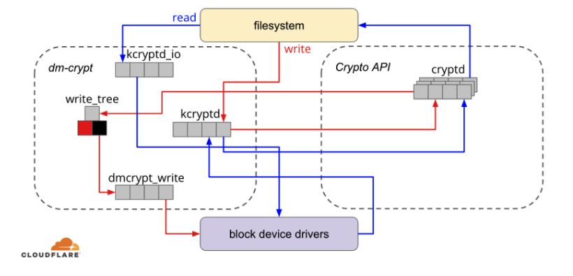 Speeding up Linux disk encryption